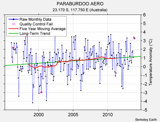 PARABURDOO AERO Raw Mean Temperature