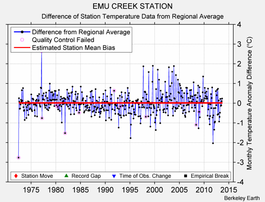 EMU CREEK STATION difference from regional expectation