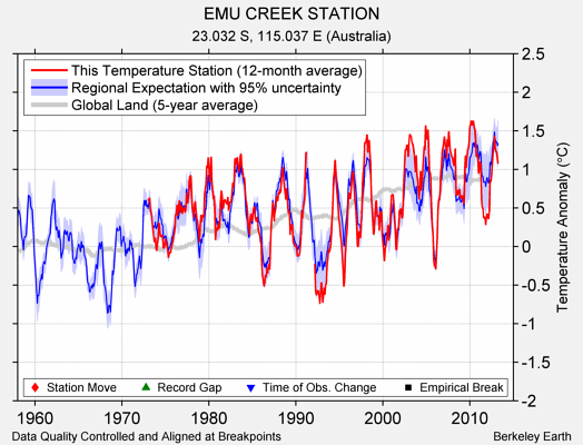 EMU CREEK STATION comparison to regional expectation