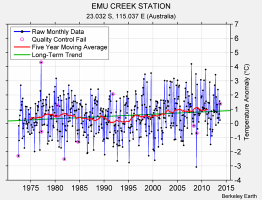 EMU CREEK STATION Raw Mean Temperature
