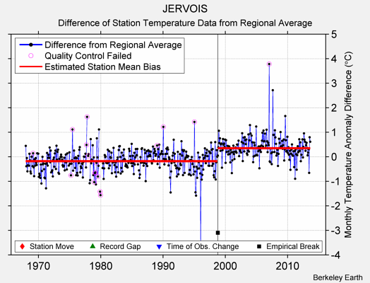 JERVOIS difference from regional expectation