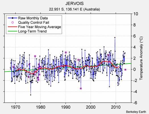 JERVOIS Raw Mean Temperature