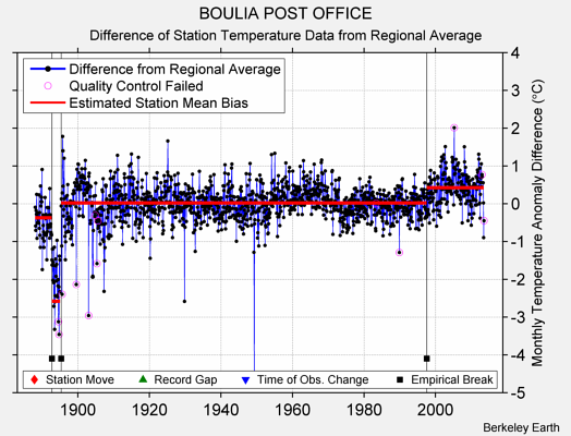 BOULIA POST OFFICE difference from regional expectation