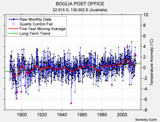 BOULIA POST OFFICE Raw Mean Temperature