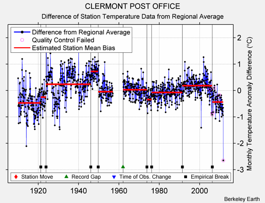 CLERMONT POST OFFICE difference from regional expectation