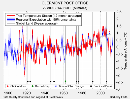 CLERMONT POST OFFICE comparison to regional expectation