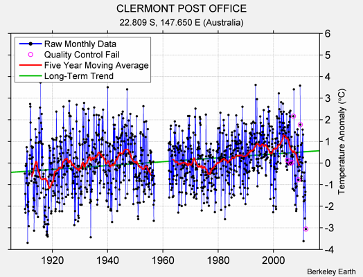 CLERMONT POST OFFICE Raw Mean Temperature