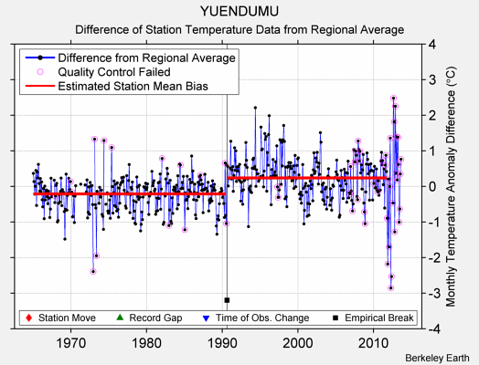 YUENDUMU difference from regional expectation