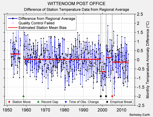 WITTENOOM POST OFFICE difference from regional expectation