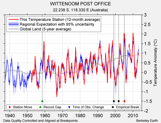 WITTENOOM POST OFFICE comparison to regional expectation