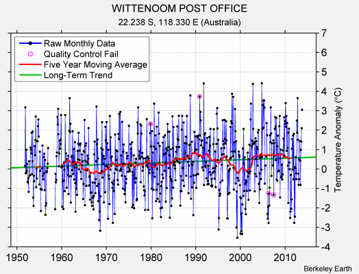 WITTENOOM POST OFFICE Raw Mean Temperature