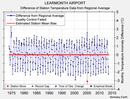 LEARMONTH AIRPORT difference from regional expectation