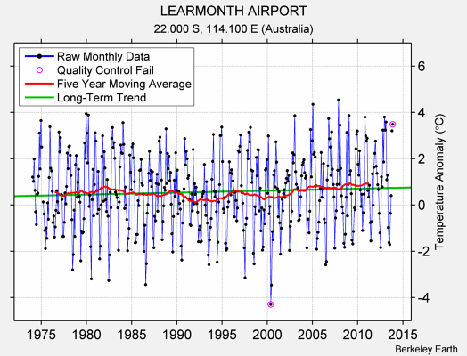 LEARMONTH AIRPORT Raw Mean Temperature