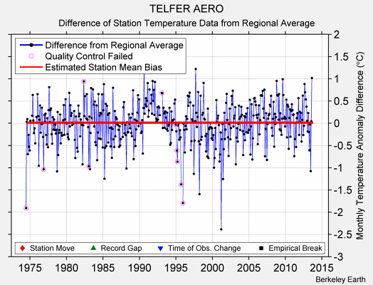 TELFER AERO difference from regional expectation