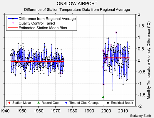 ONSLOW AIRPORT difference from regional expectation