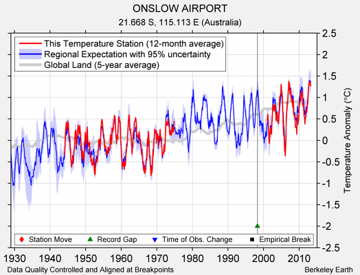 ONSLOW AIRPORT comparison to regional expectation
