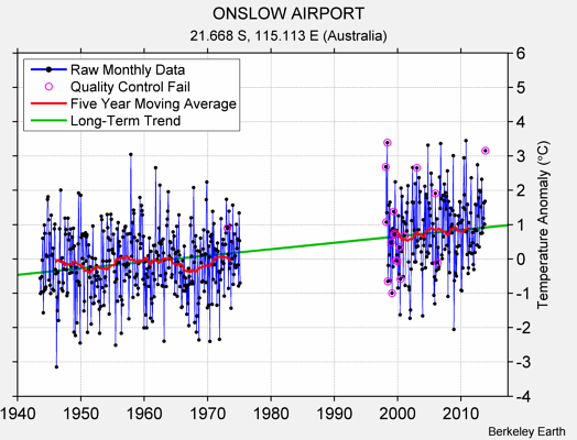 ONSLOW AIRPORT Raw Mean Temperature