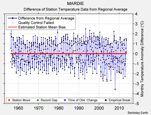 MARDIE difference from regional expectation