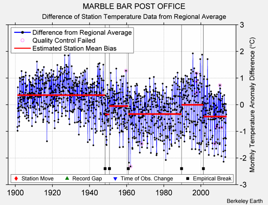 MARBLE BAR POST OFFICE difference from regional expectation