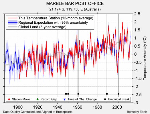 MARBLE BAR POST OFFICE comparison to regional expectation