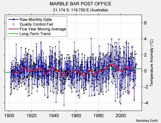 MARBLE BAR POST OFFICE Raw Mean Temperature