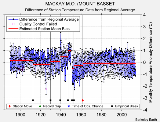 MACKAY M.O. (MOUNT BASSET difference from regional expectation