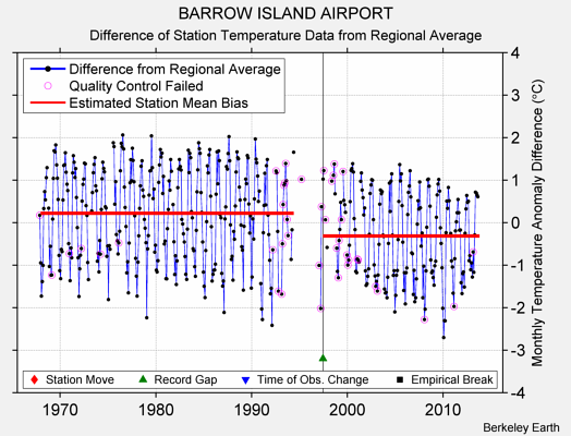BARROW ISLAND AIRPORT difference from regional expectation
