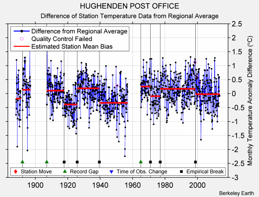 HUGHENDEN POST OFFICE difference from regional expectation
