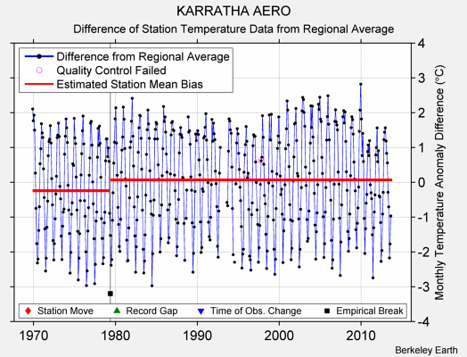 KARRATHA AERO difference from regional expectation
