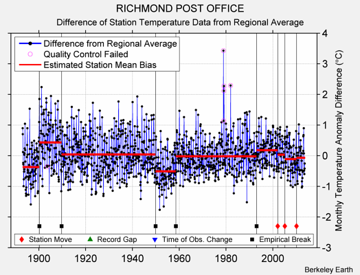 RICHMOND POST OFFICE difference from regional expectation