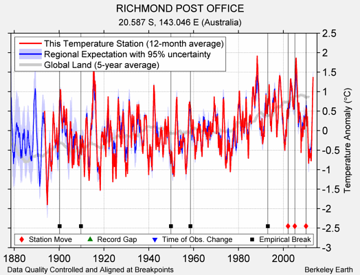 RICHMOND POST OFFICE comparison to regional expectation
