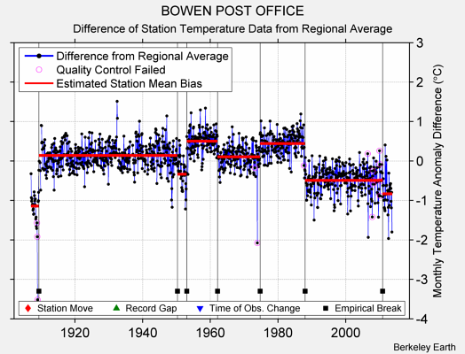 BOWEN POST OFFICE difference from regional expectation