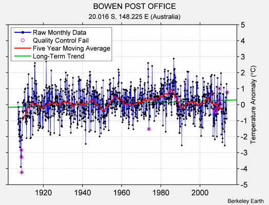 BOWEN POST OFFICE Raw Mean Temperature
