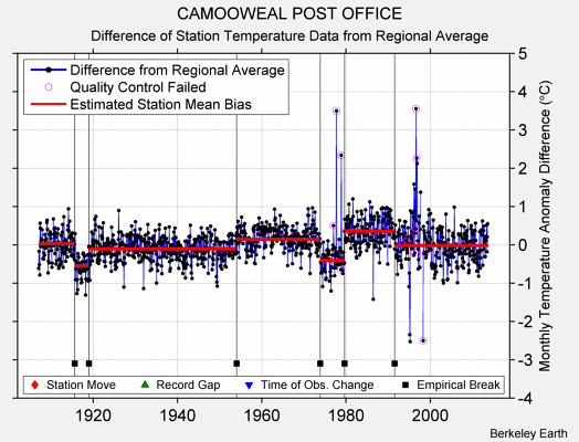 CAMOOWEAL POST OFFICE difference from regional expectation