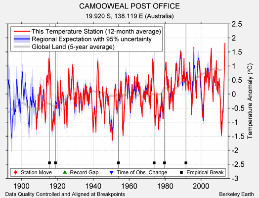 CAMOOWEAL POST OFFICE comparison to regional expectation