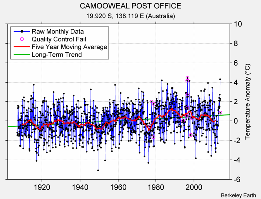 CAMOOWEAL POST OFFICE Raw Mean Temperature