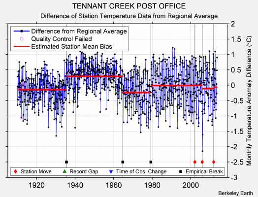 TENNANT CREEK POST OFFICE difference from regional expectation