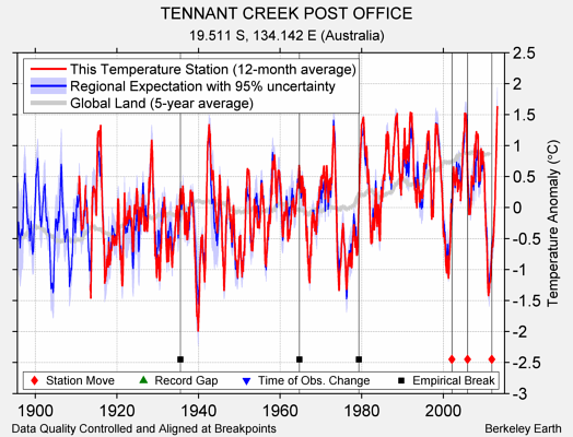 TENNANT CREEK POST OFFICE comparison to regional expectation