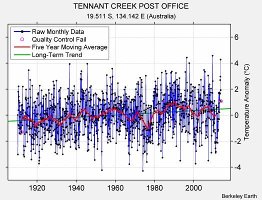 TENNANT CREEK POST OFFICE Raw Mean Temperature