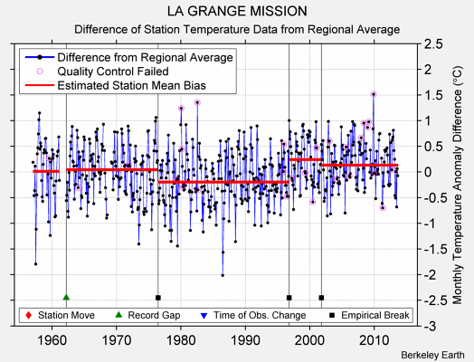 LA GRANGE MISSION difference from regional expectation