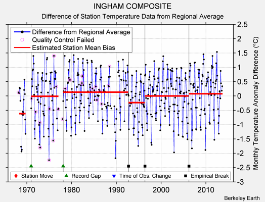 INGHAM COMPOSITE difference from regional expectation