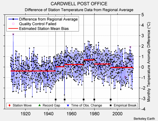 CARDWELL POST OFFICE difference from regional expectation