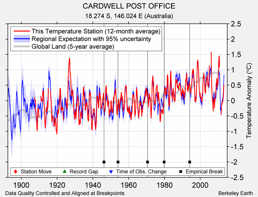 CARDWELL POST OFFICE comparison to regional expectation
