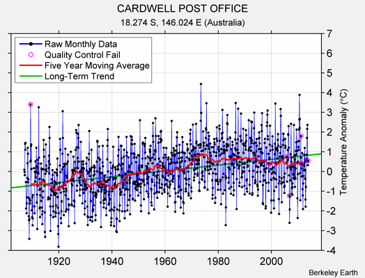 CARDWELL POST OFFICE Raw Mean Temperature