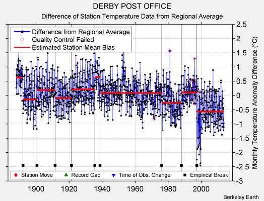 DERBY POST OFFICE difference from regional expectation