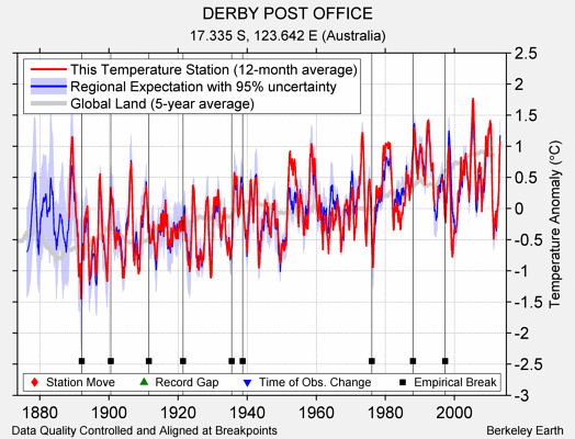 DERBY POST OFFICE comparison to regional expectation