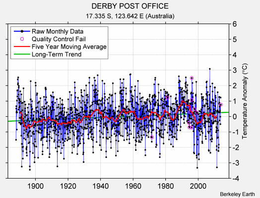 DERBY POST OFFICE Raw Mean Temperature