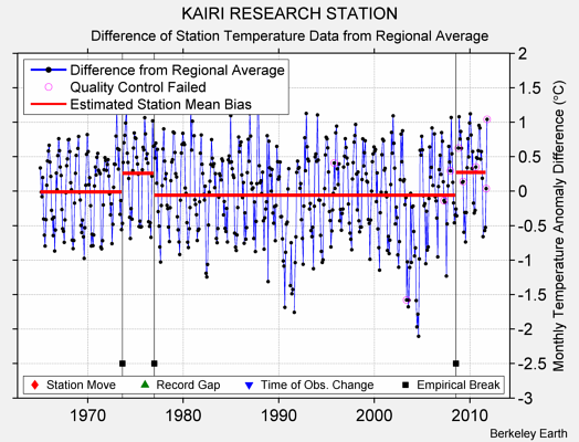 KAIRI RESEARCH STATION difference from regional expectation