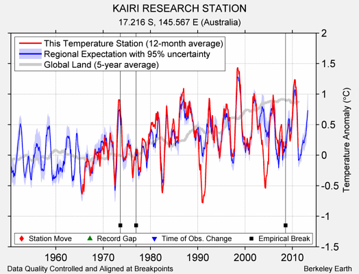 KAIRI RESEARCH STATION comparison to regional expectation