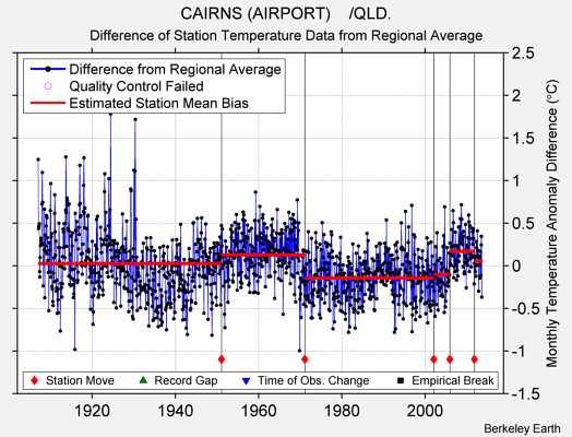 CAIRNS (AIRPORT)    /QLD. difference from regional expectation